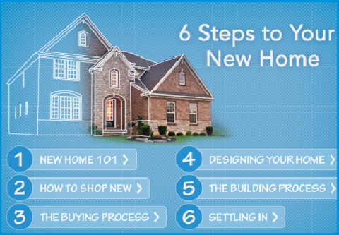 Six steps to buying and building a house for Steps on building a house